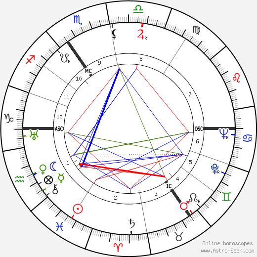 Eduard Hoornik birth chart, Eduard Hoornik astro natal horoscope, astrology