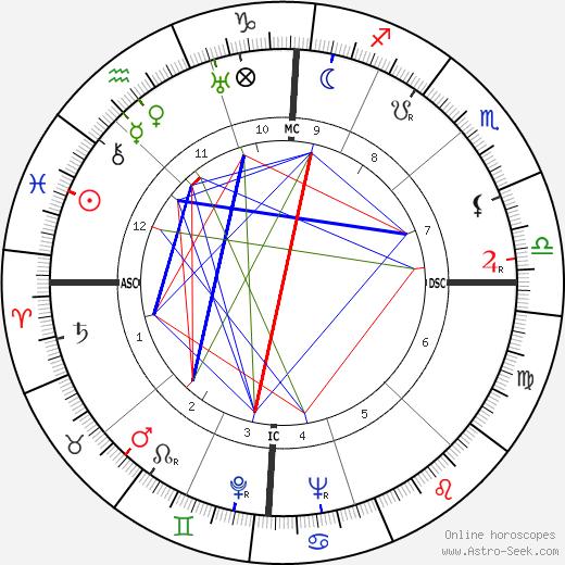 Ennio Flaiano tema natale, oroscopo, Ennio Flaiano oroscopi gratuiti, astrologia