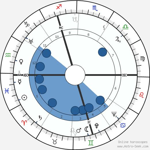 Francis Suttill wikipedia, horoscope, astrology, instagram