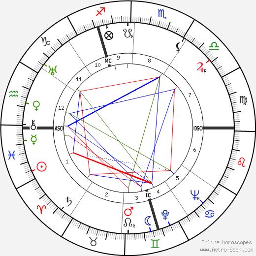 Francis Suttill tema natale, oroscopo, Francis Suttill oroscopi gratuiti, astrologia