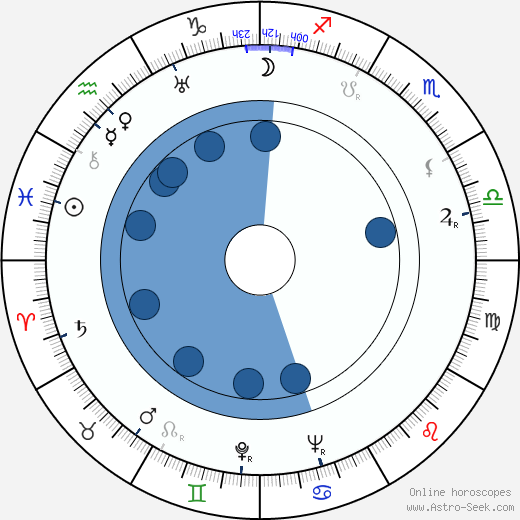 Franz Schnyder wikipedia, horoscope, astrology, instagram