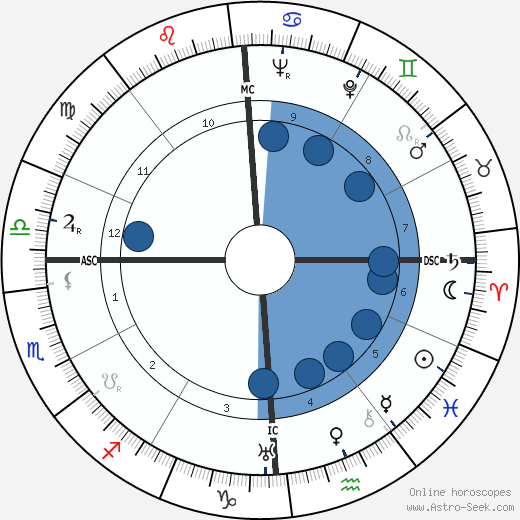 George Van Tassel wikipedia, horoscope, astrology, instagram