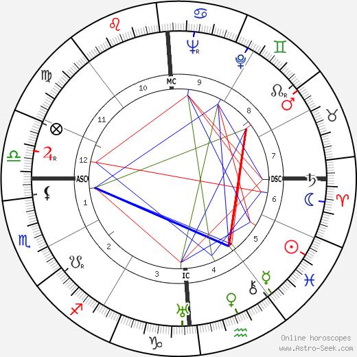 George Van Tassel tema natale, oroscopo, George Van Tassel oroscopi gratuiti, astrologia