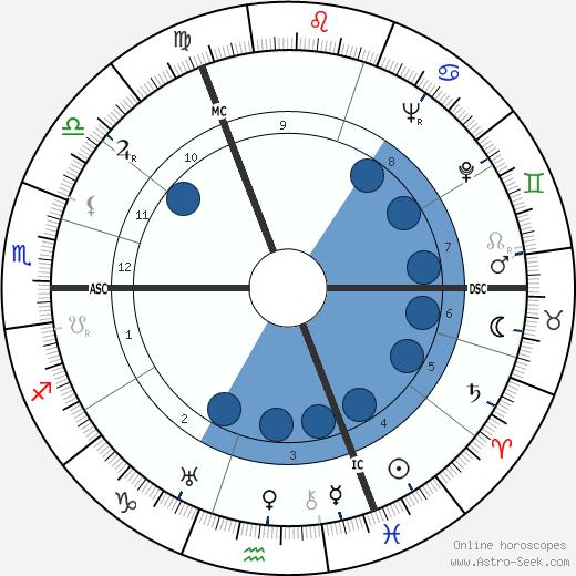 Helmut Knochen wikipedia, horoscope, astrology, instagram