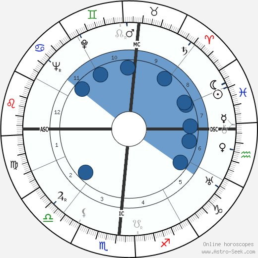 Jacinta Marto wikipedia, horoscope, astrology, instagram