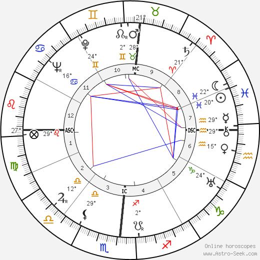 Jacinta Marto birth chart, biography, wikipedia 2019, 2020