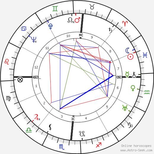 Jacinta Marto birth chart, Jacinta Marto astro natal horoscope, astrology