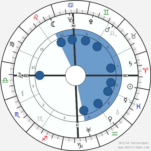 John Gustav Staiger wikipedia, horoscope, astrology, instagram