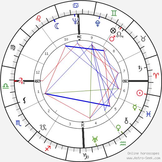 John Gustav Staiger день рождения гороскоп, John Gustav Staiger Натальная карта онлайн