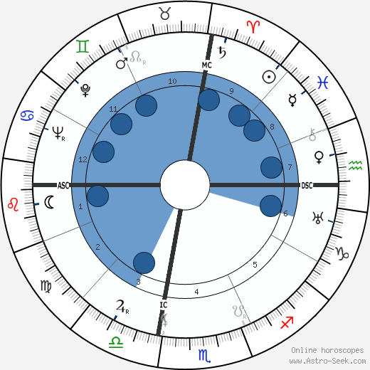 Julio Gallo horoscope, astrology, sign, zodiac, date of birth, instagram