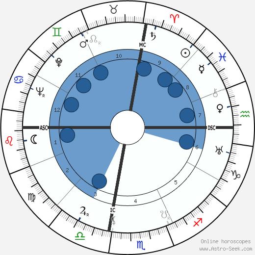 Julio Gallo wikipedia, horoscope, astrology, instagram