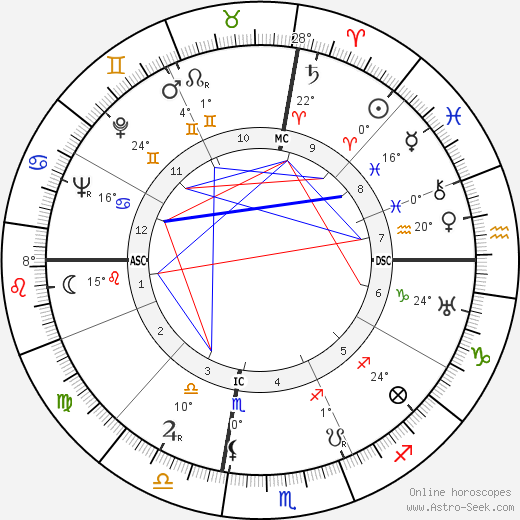 Julio Gallo birth chart, biography, wikipedia 2019, 2020