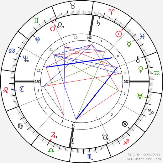 Julio Gallo birth chart, Julio Gallo astro natal horoscope, astrology