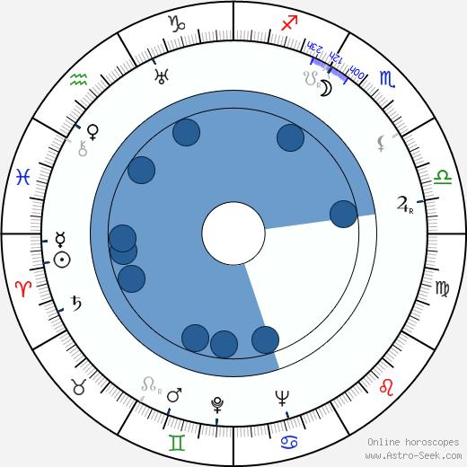 Kaija Paasi wikipedia, horoscope, astrology, instagram