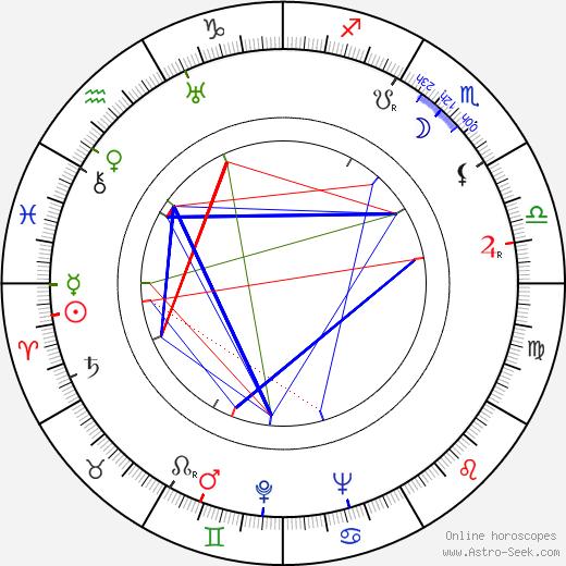 Karol Badáni birth chart, Karol Badáni astro natal horoscope, astrology