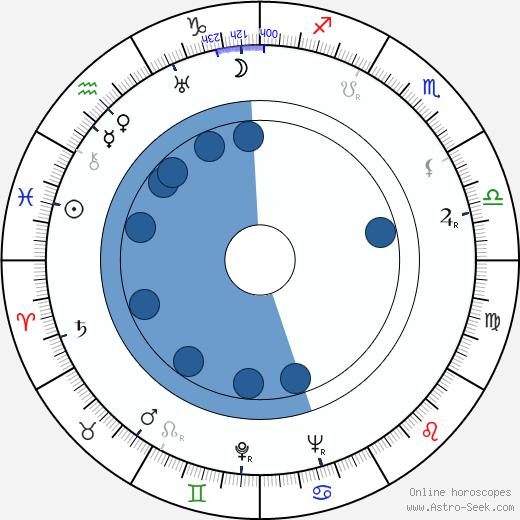 Kôji Mitsui wikipedia, horoscope, astrology, instagram