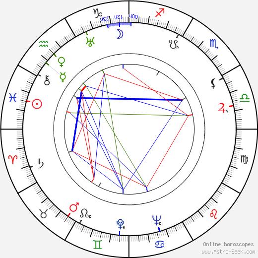 Kôji Mitsui tema natale, oroscopo, Kôji Mitsui oroscopi gratuiti, astrologia