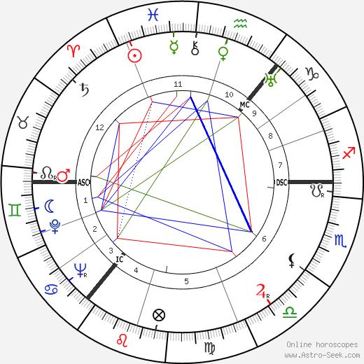 Molly Weir день рождения гороскоп, Molly Weir Натальная карта онлайн