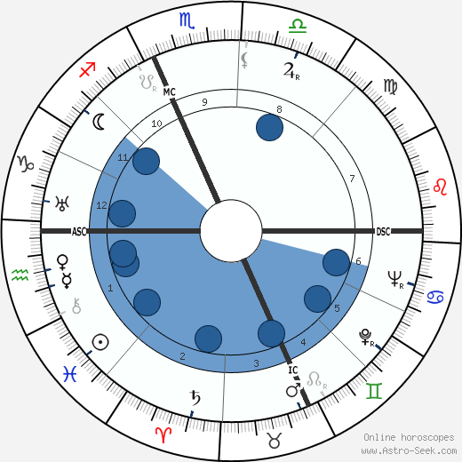 Paul Guth wikipedia, horoscope, astrology, instagram