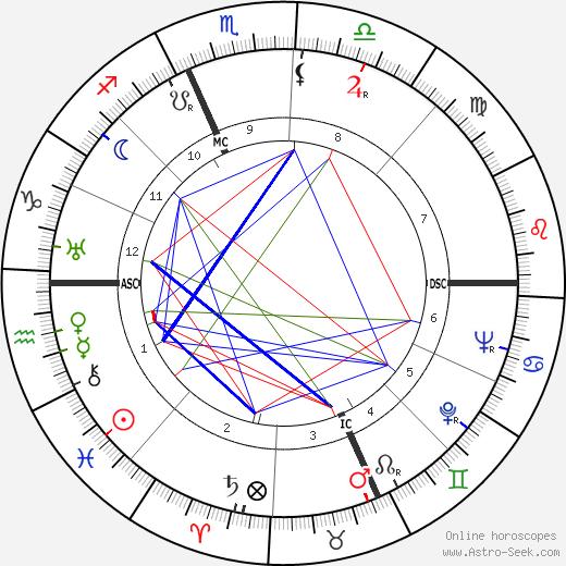 Paul Guth день рождения гороскоп, Paul Guth Натальная карта онлайн