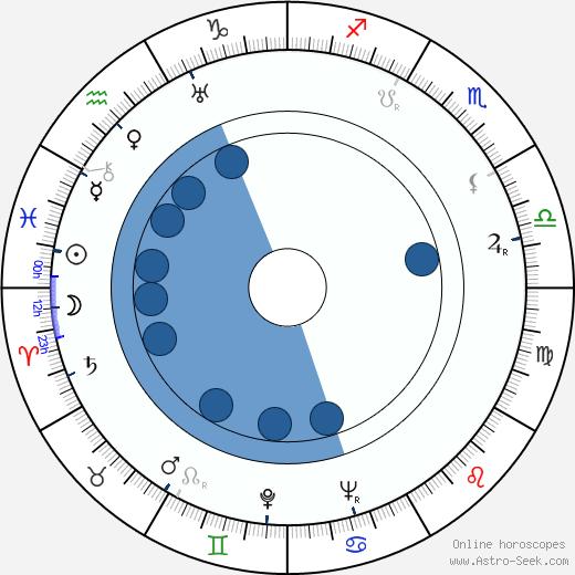 R. Dale Butts wikipedia, horoscope, astrology, instagram