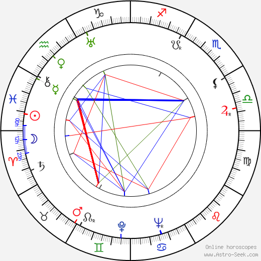 R. Dale Butts birth chart, R. Dale Butts astro natal horoscope, astrology