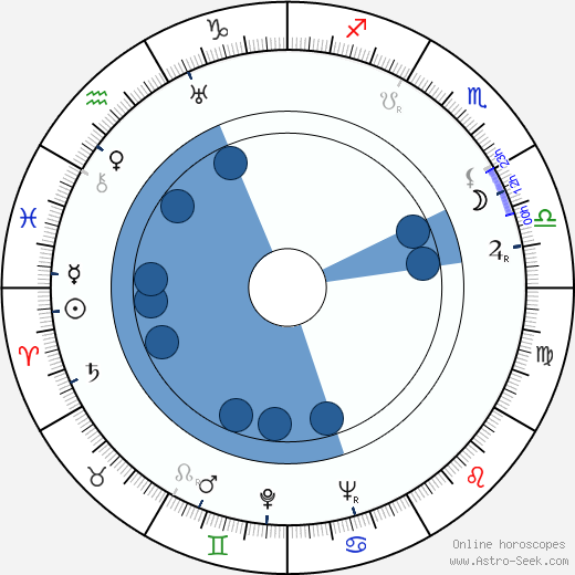 Raimund Schelcher wikipedia, horoscope, astrology, instagram