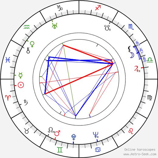 Raimund Schelcher tema natale, oroscopo, Raimund Schelcher oroscopi gratuiti, astrologia