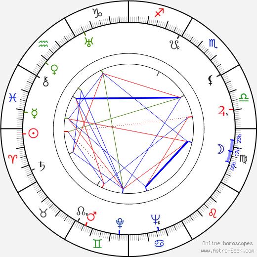 Raoul Schránil день рождения гороскоп, Raoul Schránil Натальная карта онлайн