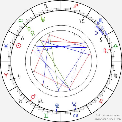 Rauni Terämaa birth chart, Rauni Terämaa astro natal horoscope, astrology