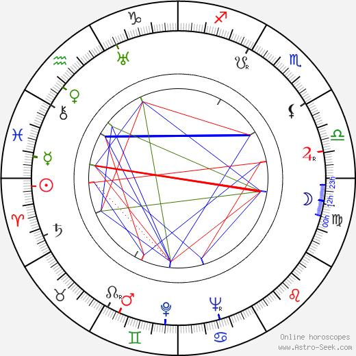 Richard Conte tema natale, oroscopo, Richard Conte oroscopi gratuiti, astrologia