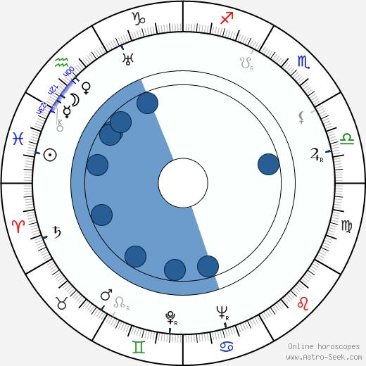 S. Sylvan Simon wikipedia, horoscope, astrology, instagram