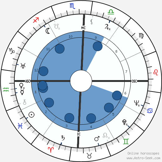 Tancredo Neves horoscope, astrology, sign, zodiac, date of birth, instagram