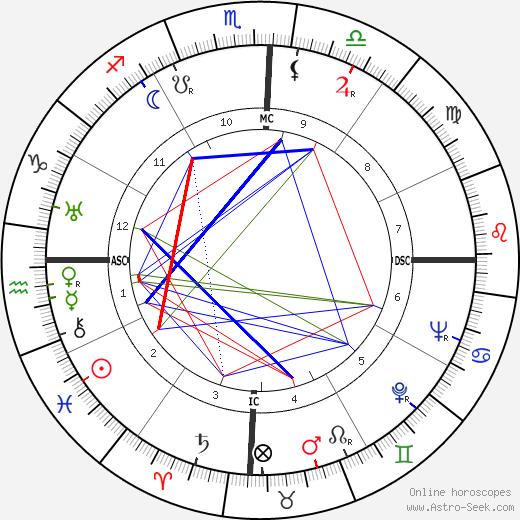 Танкреду Невис Tancredo Neves день рождения гороскоп, Tancredo Neves Натальная карта онлайн