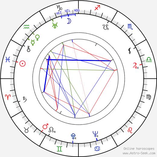 Tauno Lehtonen birth chart, Tauno Lehtonen astro natal horoscope, astrology