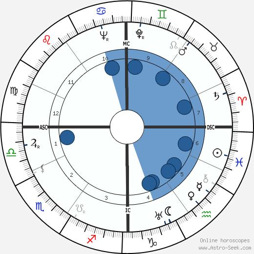 Valentin Angelmann wikipedia, horoscope, astrology, instagram