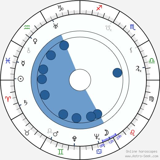Vappu Roos wikipedia, horoscope, astrology, instagram