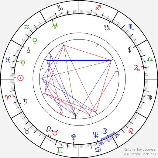 Vappu Roos tema natale, oroscopo, Vappu Roos oroscopi gratuiti, astrologia