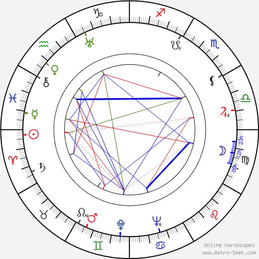 Zdzislaw Lubelski tema natale, oroscopo, Zdzislaw Lubelski oroscopi gratuiti, astrologia