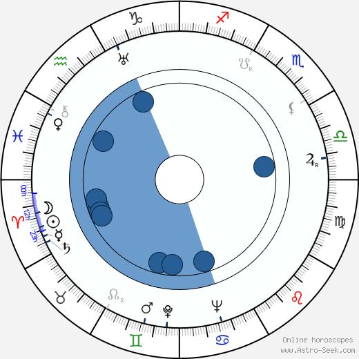 Alan Melville wikipedia, horoscope, astrology, instagram