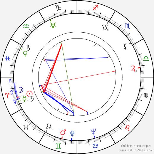 Alan Melville день рождения гороскоп, Alan Melville Натальная карта онлайн