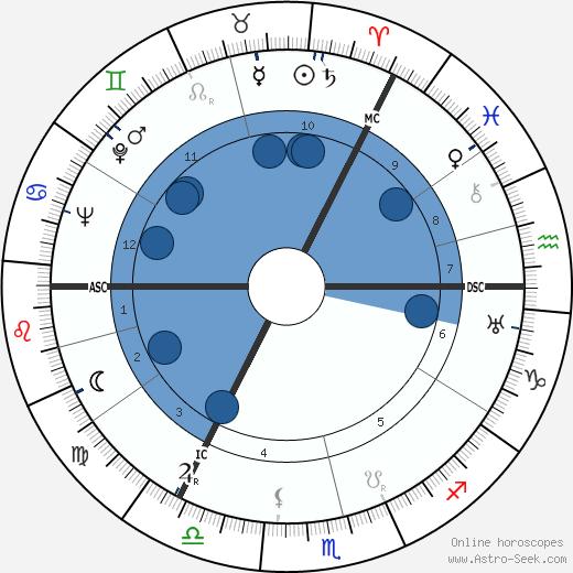 Andrew Graham Gilchrist wikipedia, horoscope, astrology, instagram