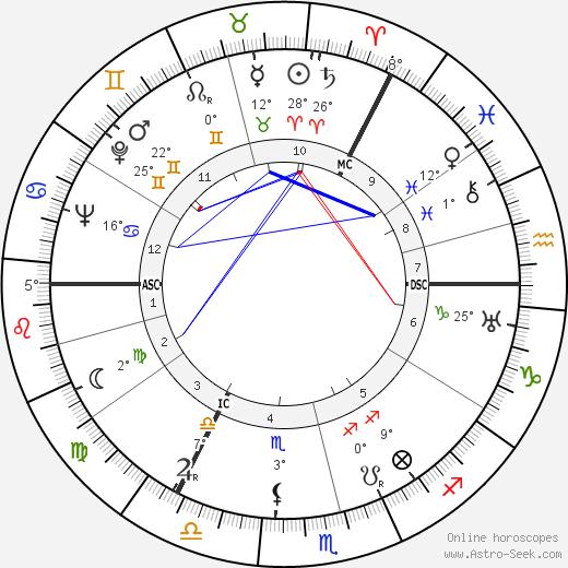 Andrew Graham Gilchrist birth chart, biography, wikipedia 2019, 2020