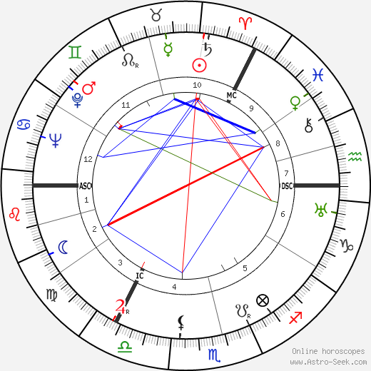 Andrew Graham Gilchrist astro natal birth chart, Andrew Graham Gilchrist horoscope, astrology
