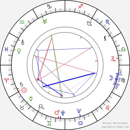Brigitte Mira birth chart, Brigitte Mira astro natal horoscope, astrology