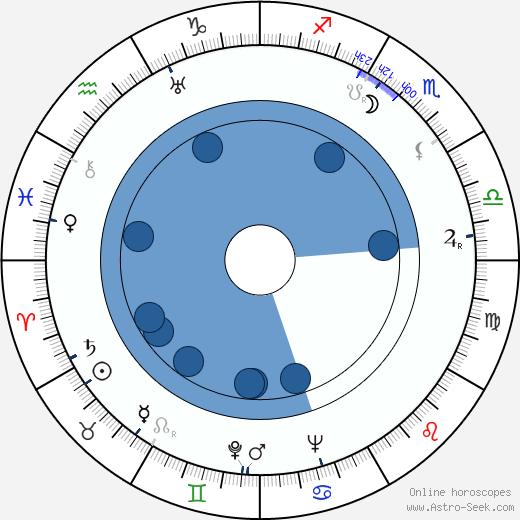 Dezsö Király wikipedia, horoscope, astrology, instagram