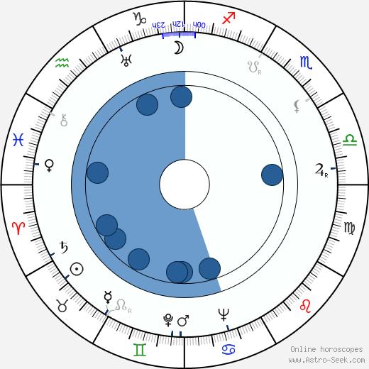 Dolly Haas wikipedia, horoscope, astrology, instagram