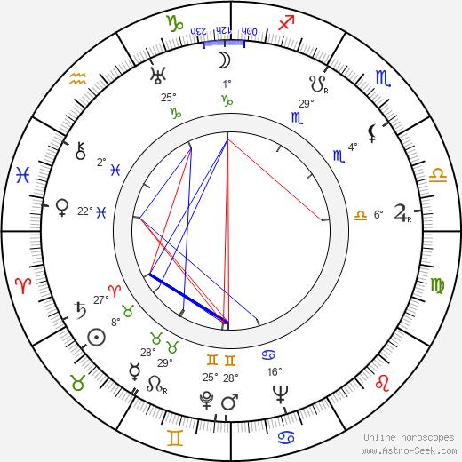 Dolly Haas birth chart, biography, wikipedia 2020, 2021