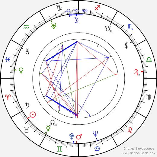 Dolly Haas birth chart, Dolly Haas astro natal horoscope, astrology