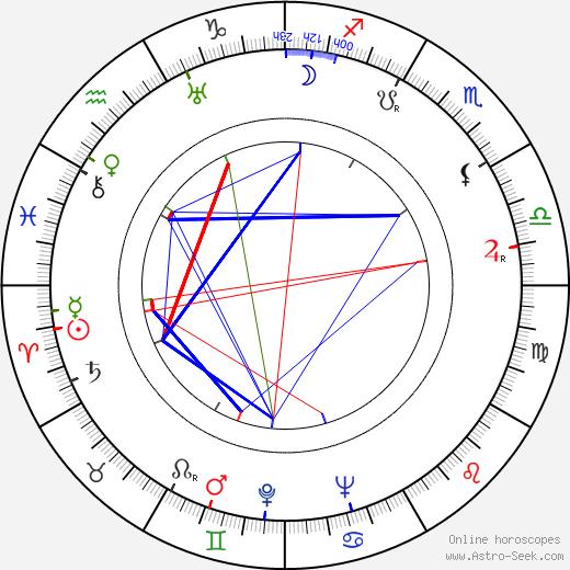 Edmund Beloin tema natale, oroscopo, Edmund Beloin oroscopi gratuiti, astrologia
